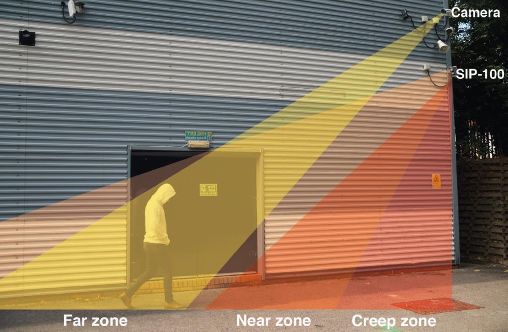 Optex SIP PIR uso con camara de CCTV